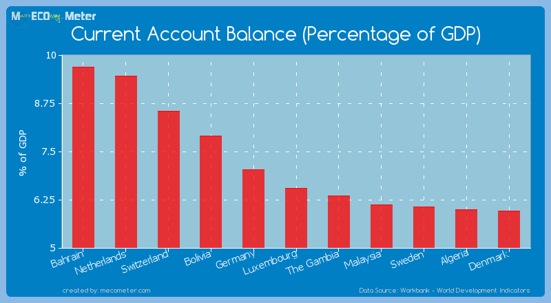 Current Account Balance (Percentage of GDP) of Luxembourg