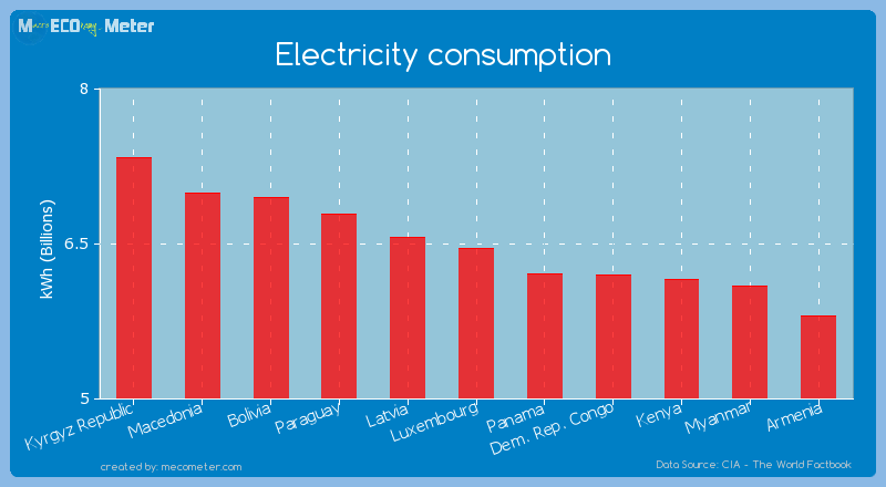 Electricity consumption of Luxembourg