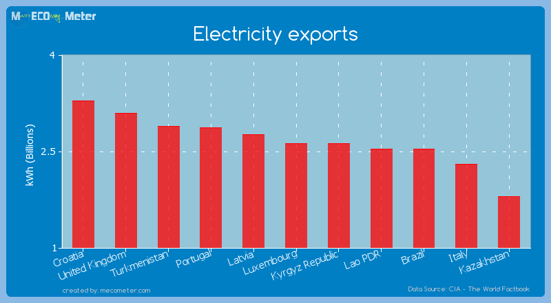 Electricity exports of Luxembourg