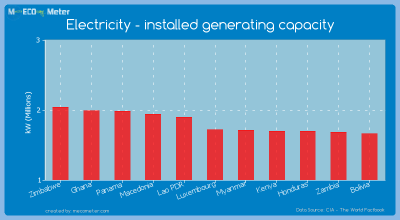 Electricity - installed generating capacity of Luxembourg