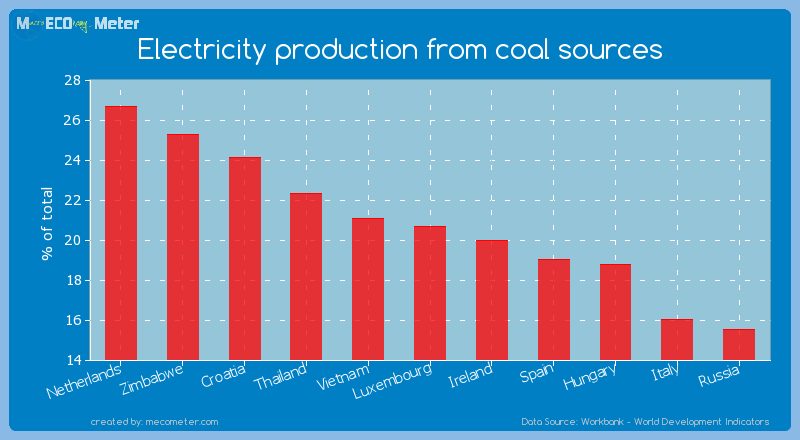 Electricity production from coal sources of Luxembourg