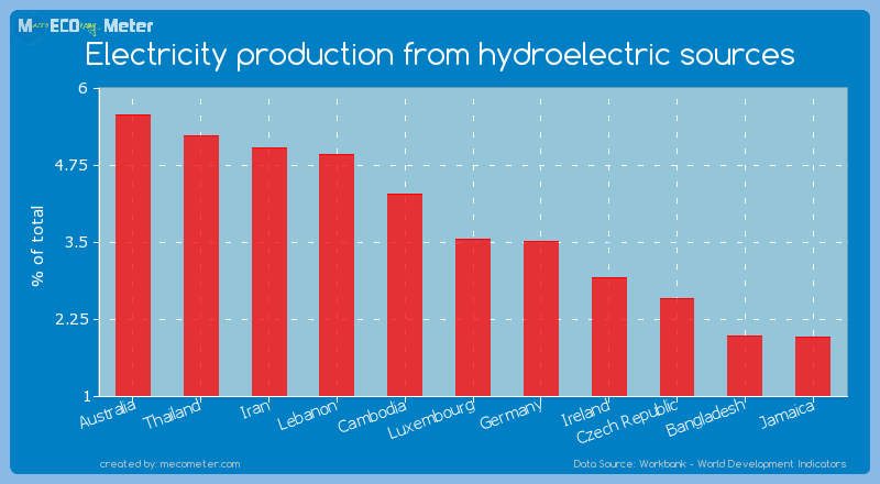 Electricity production from hydroelectric sources of Luxembourg