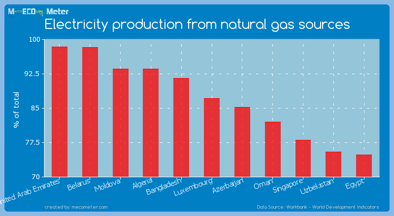 Electricity production from natural gas sources of Luxembourg