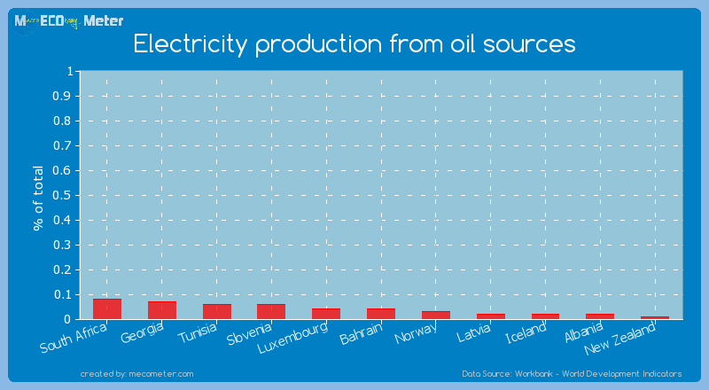Electricity production from oil sources of Luxembourg
