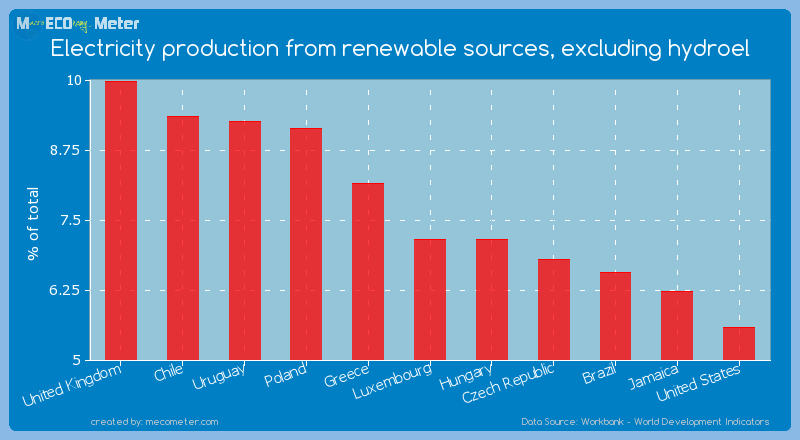 Electricity production from renewable sources, excluding hydroel of Luxembourg