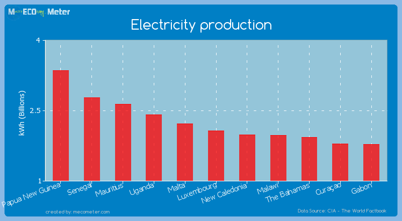Electricity production of Luxembourg