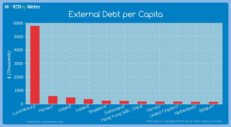 External Debt per Capita of Luxembourg