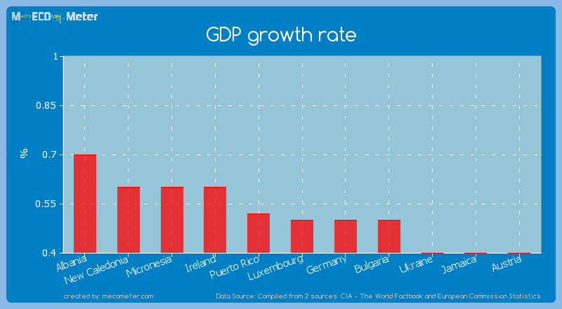 GDP growth rate of Luxembourg