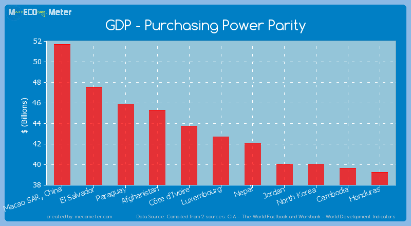 GDP - Purchasing Power Parity of Luxembourg
