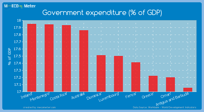 Government expenditure (% of GDP) of Luxembourg