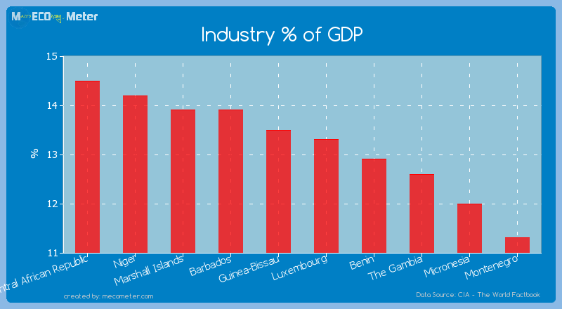 Industry % of GDP of Luxembourg
