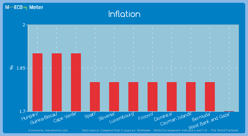 Inflation of Luxembourg