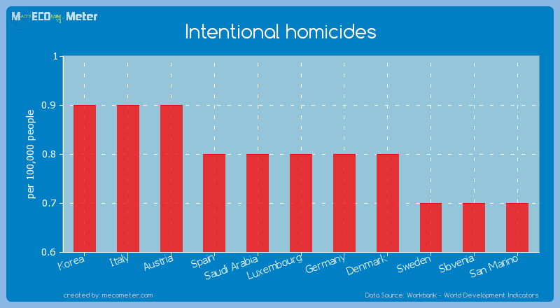 Intentional homicides of Luxembourg
