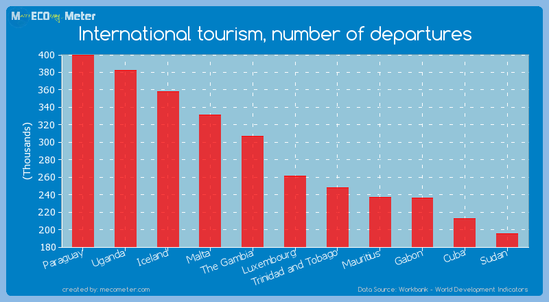 International tourism, number of departures of Luxembourg