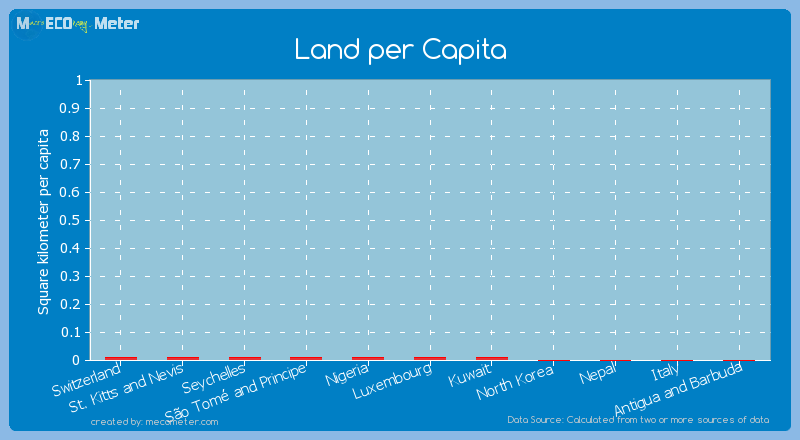 Land per Capita of Luxembourg