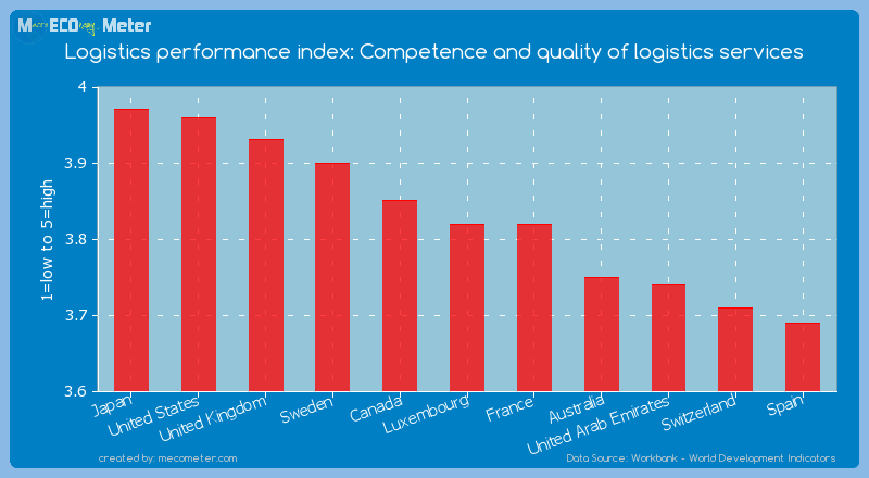 Logistics performance index: Competence and quality of logistics services of Luxembourg