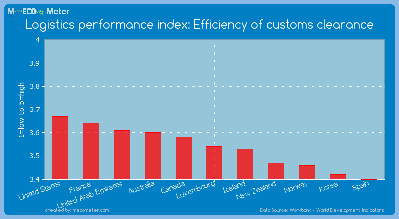 Logistics performance index: Efficiency of customs clearance of Luxembourg