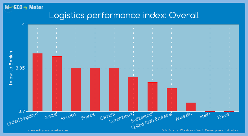 Logistics performance index: Overall of Luxembourg