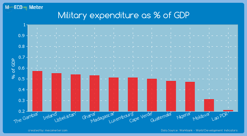 Military expenditure as % of GDP of Luxembourg