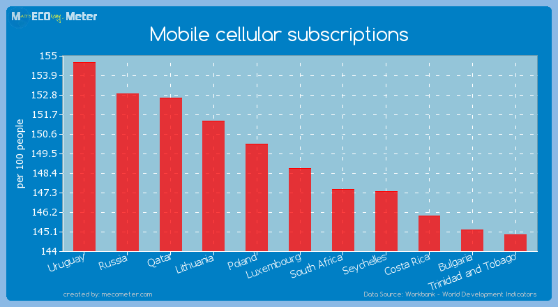 Mobile cellular subscriptions of Luxembourg