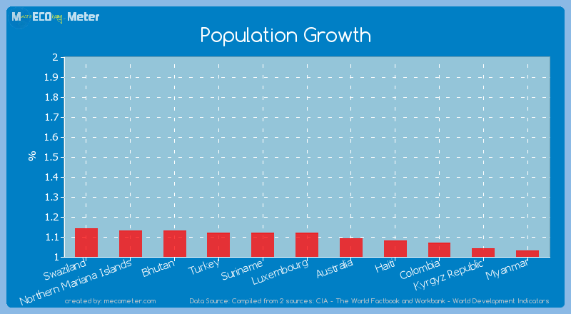 Population Growth of Luxembourg