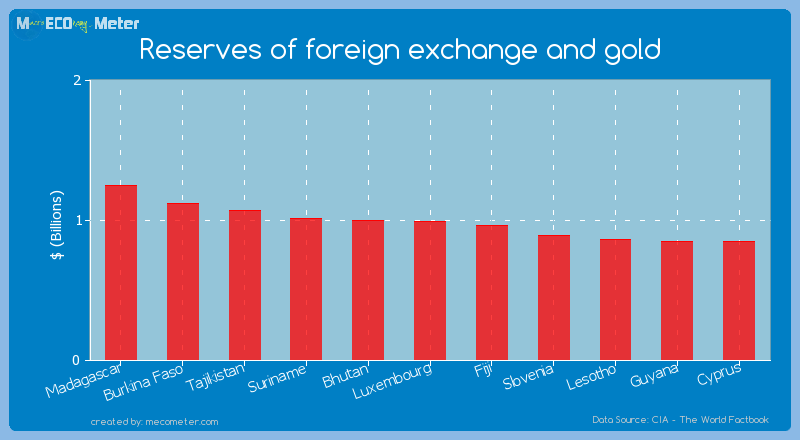 Reserves of foreign exchange and gold of Luxembourg