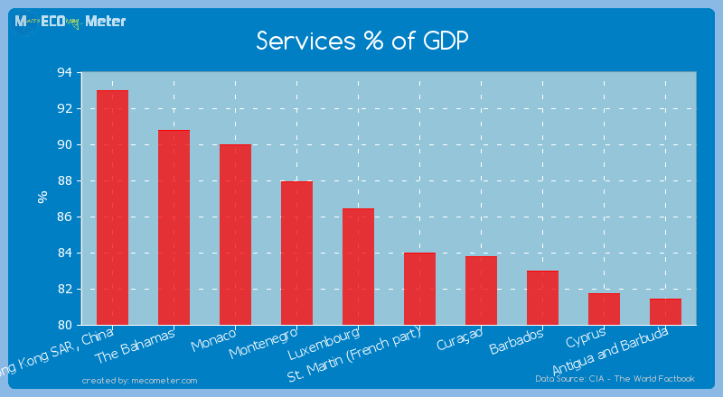 Services % of GDP of Luxembourg