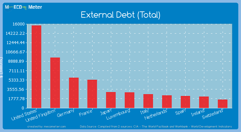 External Debt (Total) of Luxembourg