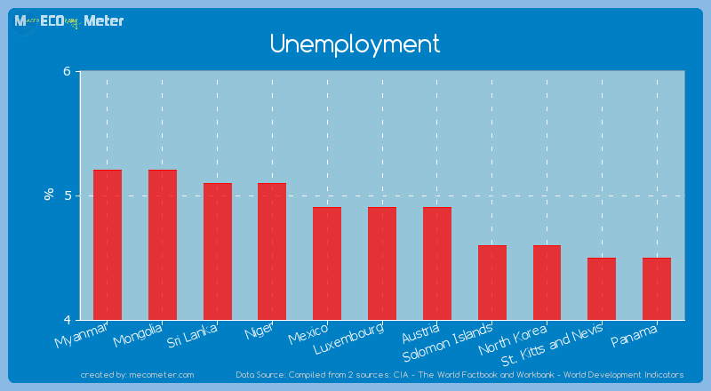 Unemployment of Luxembourg