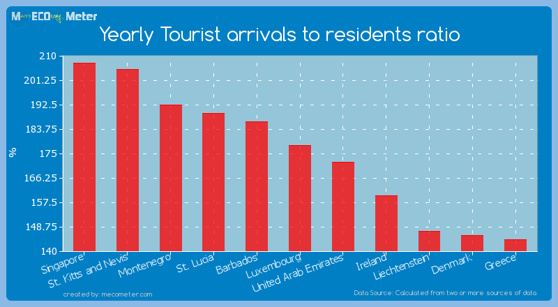 Yearly Tourist arrivals to residents ratio of Luxembourg