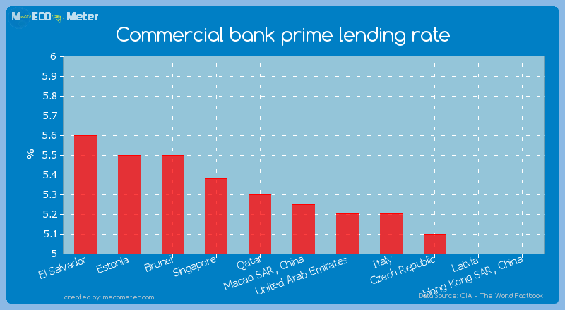 Commercial bank prime lending rate of Macao SAR, China