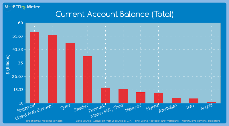 Current Account Balance (Total) of Macao SAR, China