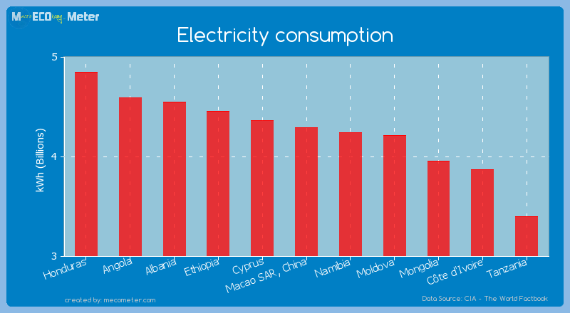 Electricity consumption of Macao SAR, China