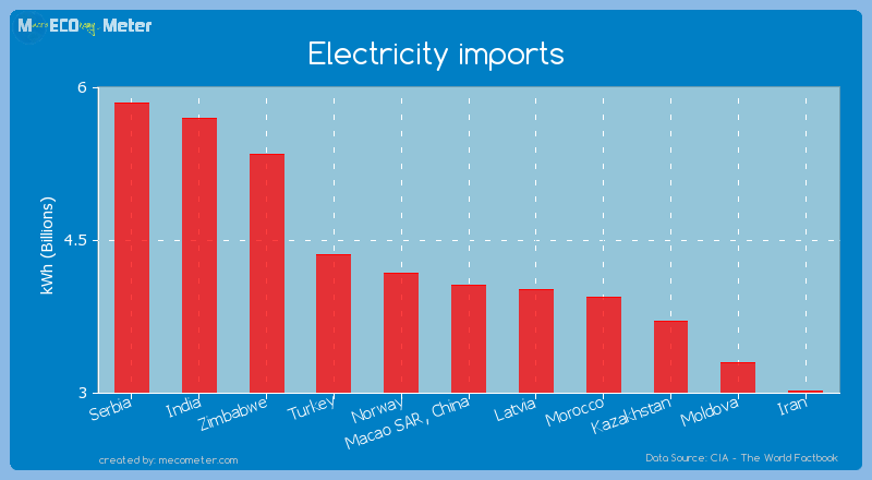 Electricity imports of Macao SAR, China