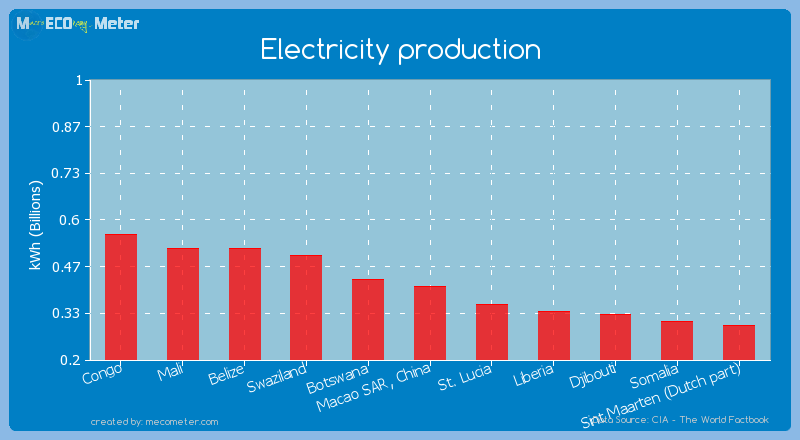 Electricity production of Macao SAR, China