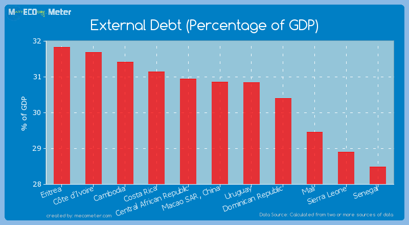 External Debt (Percentage of GDP) of Macao SAR, China