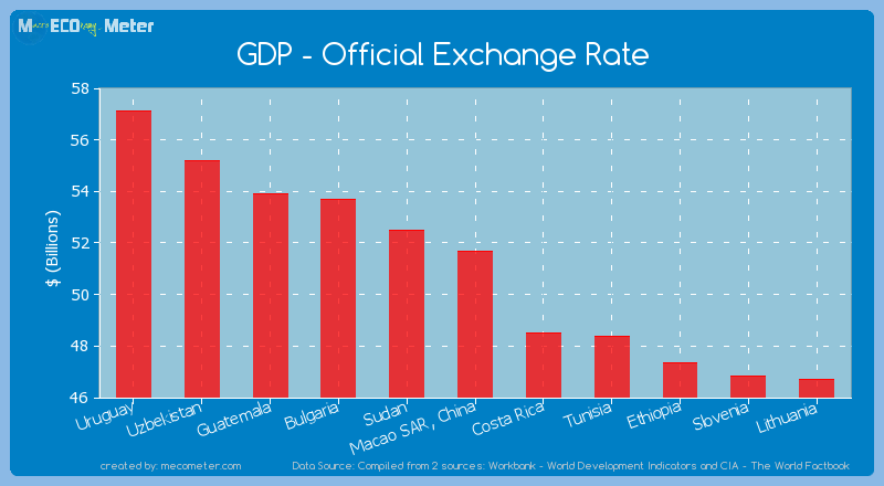 GDP - Official Exchange Rate of Macao SAR, China