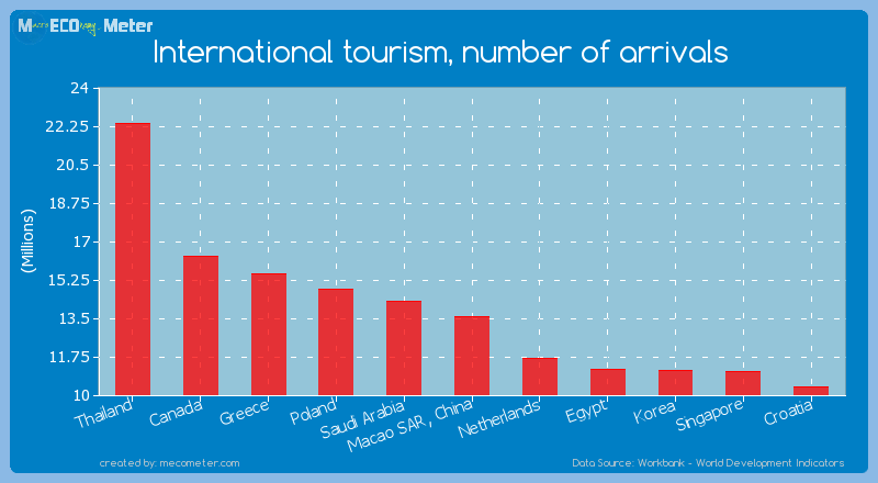International tourism, number of arrivals of Macao SAR, China