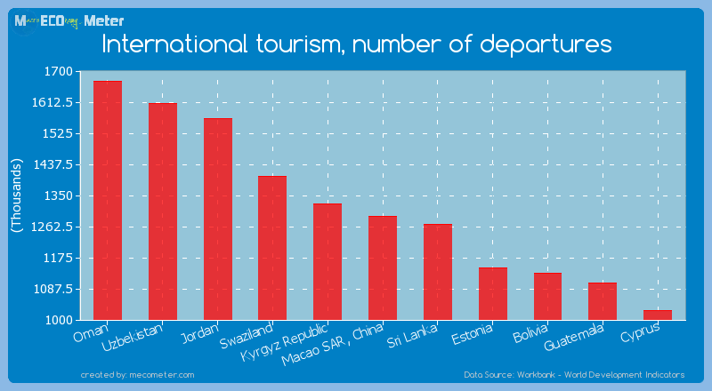 International tourism, number of departures of Macao SAR, China