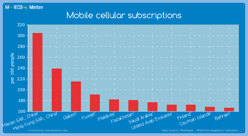 Mobile cellular subscriptions of Macao SAR, China