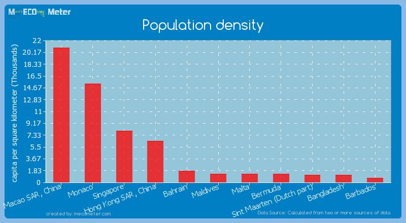 Population density of Macao SAR, China