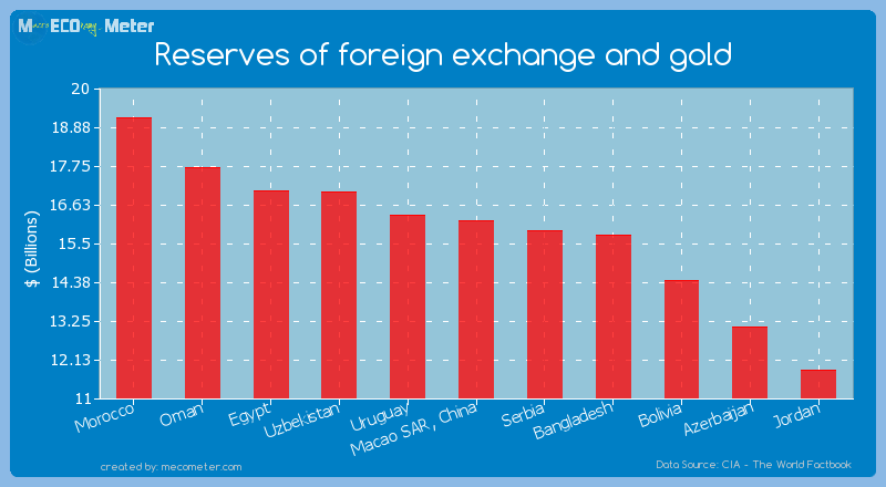 Oman forex reserves
