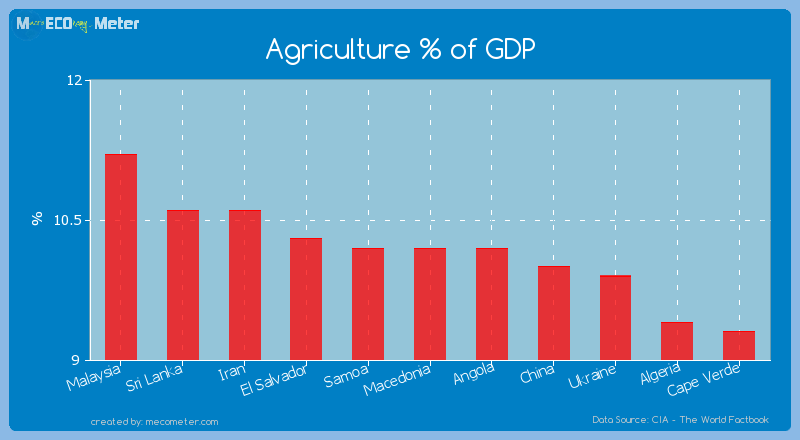 Agriculture % of GDP of Macedonia