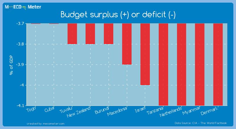 Budget surplus (+) or deficit (-) of Macedonia
