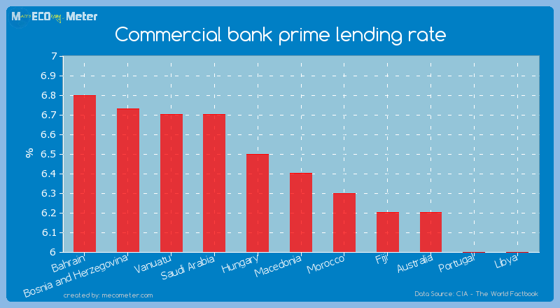 Commercial bank prime lending rate of Macedonia