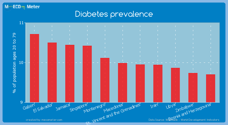 Diabetes prevalence of Macedonia