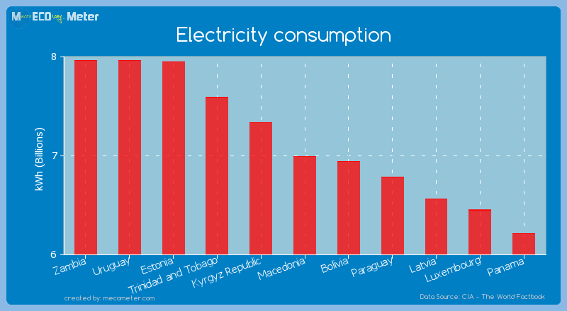 Electricity consumption - Macedonia