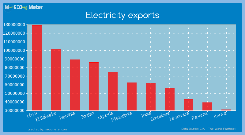 Electricity exports of Macedonia