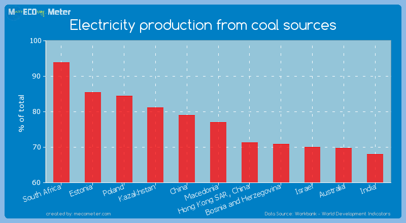Electricity production from coal sources of Macedonia