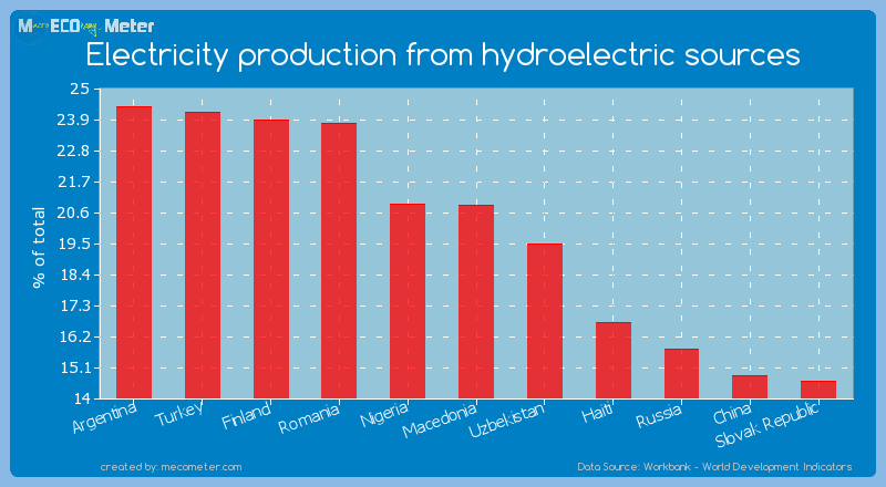 Electricity production from hydroelectric sources of Macedonia
